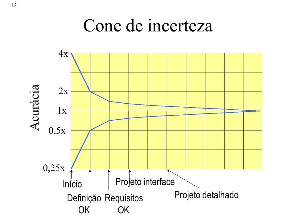 13 Cone de incerteza 1x 2x 4x 0,5x 0,25x Início Definição OK Requisitos OK Projeto interface Projeto detalhado Acurácia