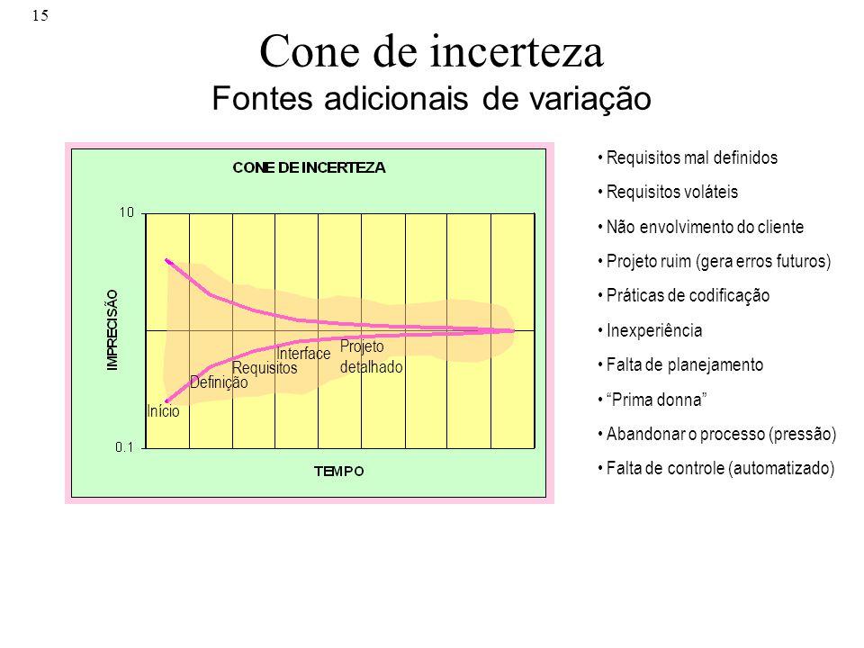 15 Cone de incerteza Fontes adicionais de variação Início Definição Requisitos Interface Projeto detalhado Requisitos mal definidos Requisitos volátei