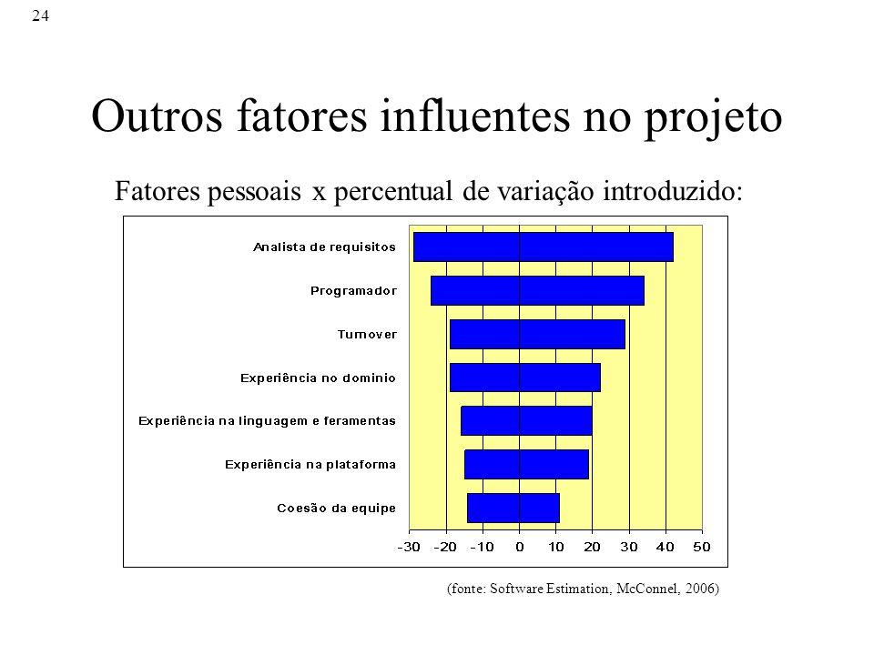 24 Outros fatores influentes no projeto Fatores pessoais x percentual de variação introduzido: (fonte: Software Estimation, McConnel, 2006)