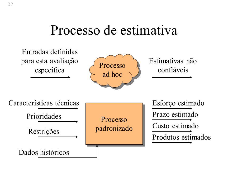 37 Processo de estimativa Processo ad hoc Entradas definidas para esta avaliação específica Estimativas não confiáveis Processo padronizado Caracterís
