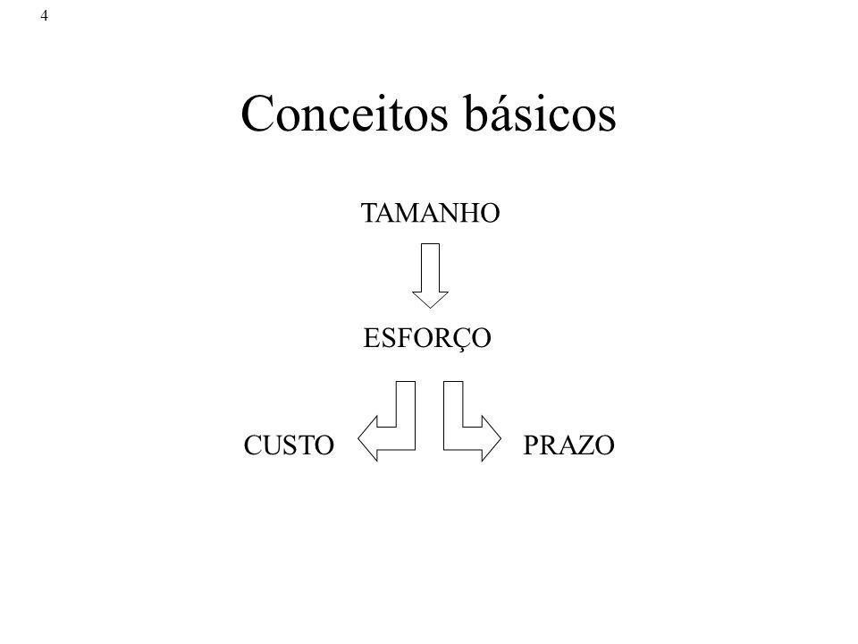 4 Conceitos básicos TAMANHO ESFORÇO CUSTOPRAZO