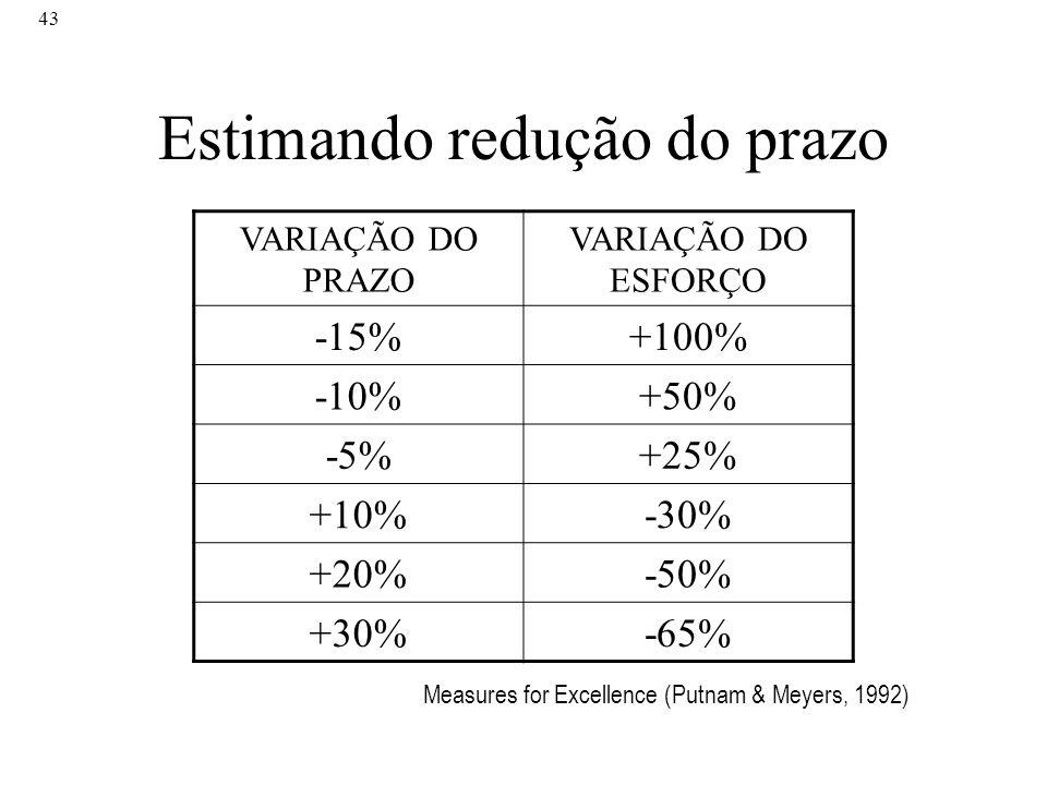 43 Estimando redução do prazo VARIAÇÃO DO PRAZO VARIAÇÃO DO ESFORÇO -15%+100% -10%+50% -5%+25% +10%-30% +20%-50% +30%-65% Measures for Excellence (Put