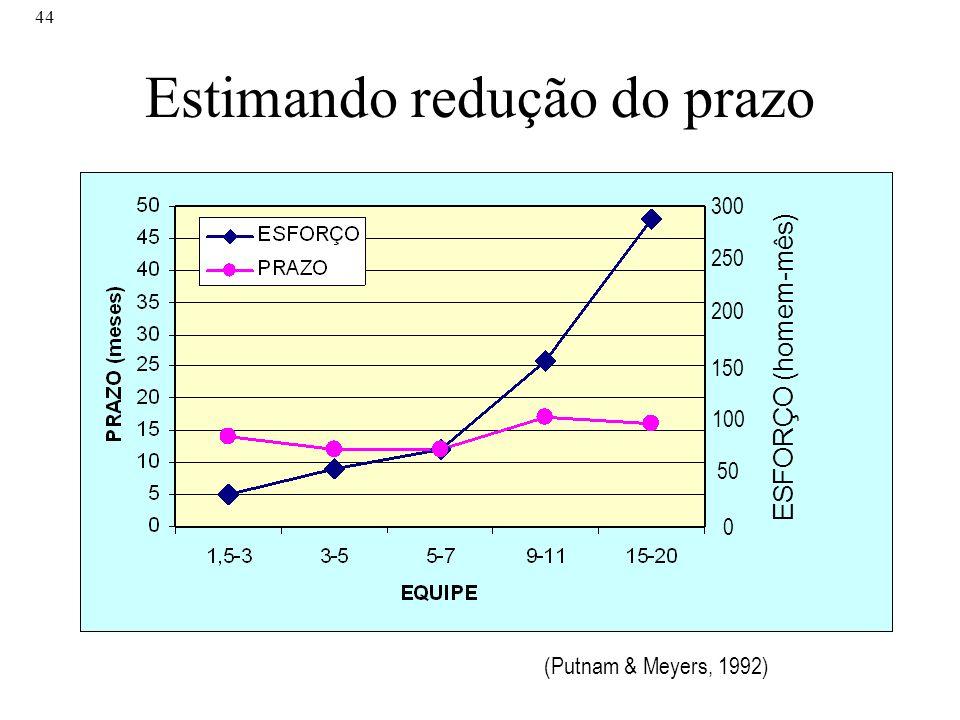 44 Estimando redução do prazo 300 150 250 200 100 50 0 ESFORÇO (homem-mês) (Putnam & Meyers, 1992)