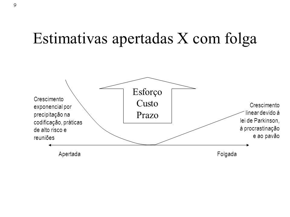 9 Estimativas apertadas X com folga Esforço Custo Prazo Crescimento exponencial por precipitação na codificação, práticas de alto risco e reuniões Cre