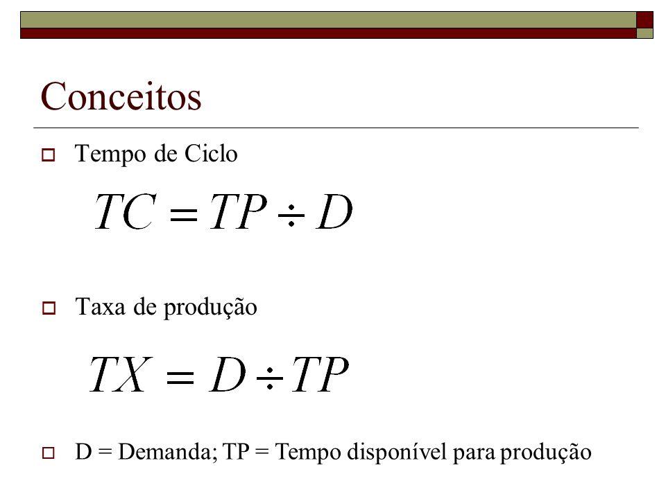 Conceitos Tempo de Ciclo Taxa de produção D = Demanda; TP = Tempo disponível para produção