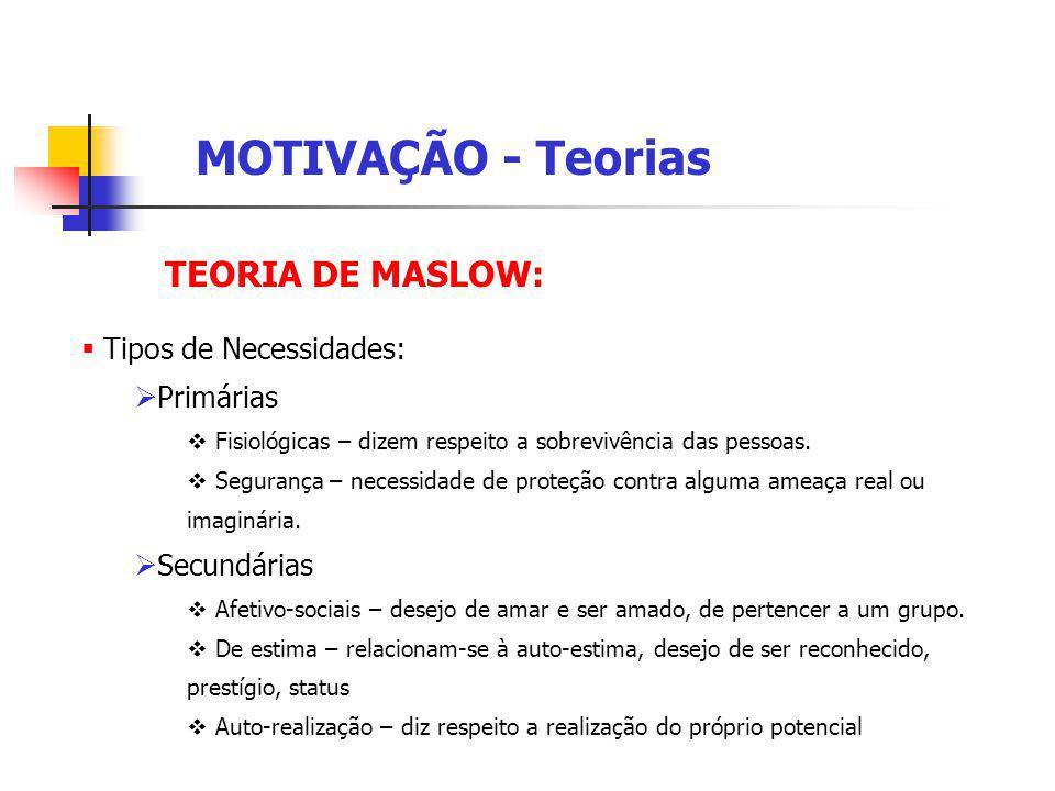 TEORIA DE MASLOW: MOTIVAÇÃO - Teorias Tipos de Necessidades: Primárias Fisiológicas – dizem respeito a sobrevivência das pessoas.