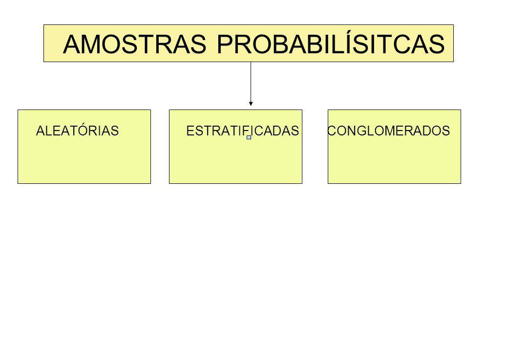 Tipos de Amostra a. Probabilísticas b. Não-probabilísticas A escolha da amostra está ligada ao tipo de universo da pesquisa