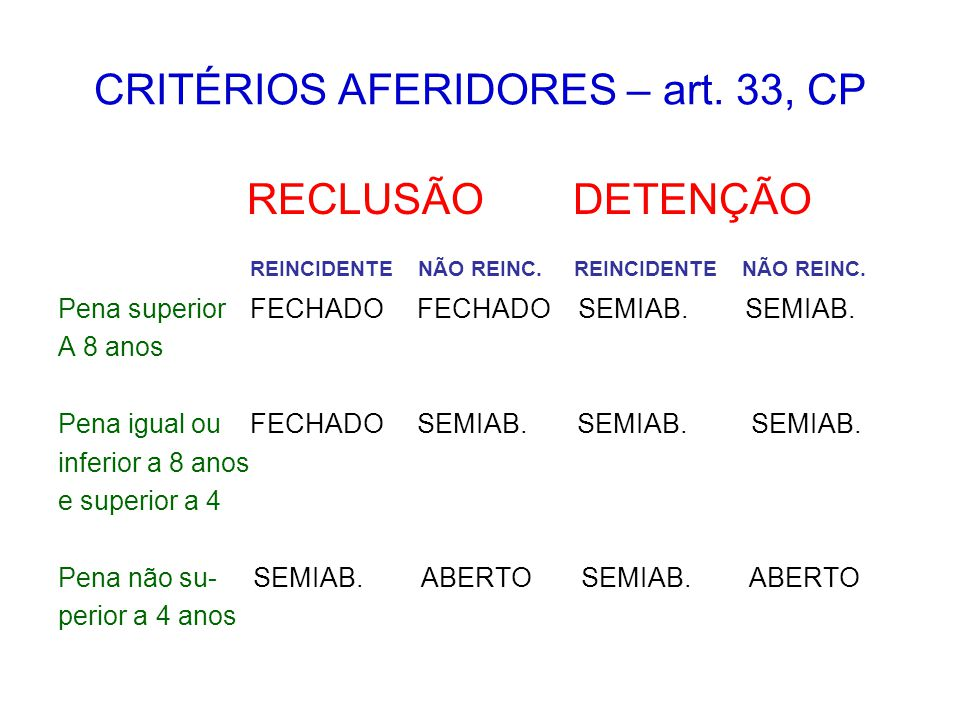 CRITÉRIOS AFERIDORES – art.33, CP RECLUSÃO DETENÇÃO REINCIDENTE NÃO REINC.