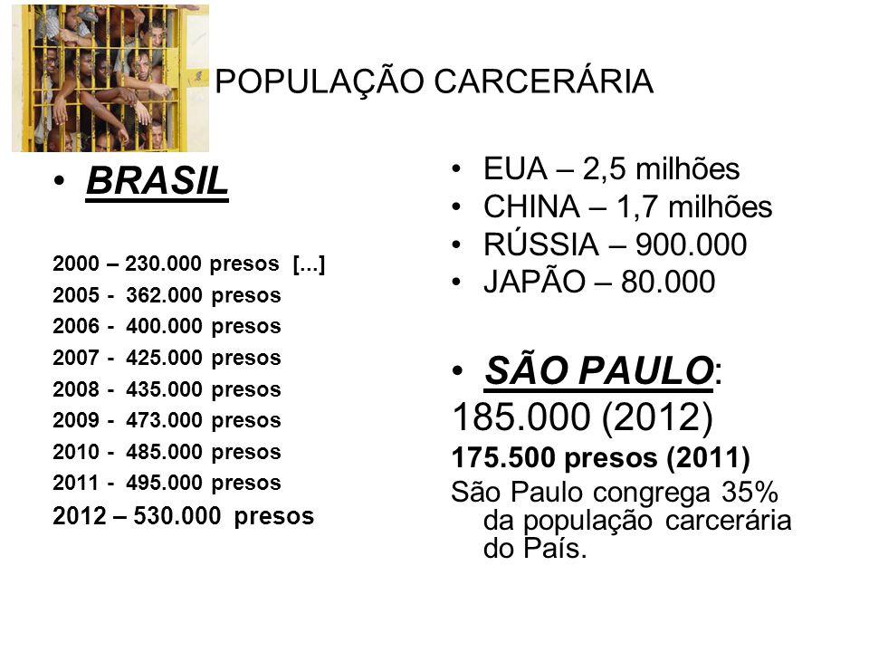 POPULAÇÃO CARCERÁRIA BRASIL 2000 – 230.000 presos [...] 2005 - 362.000 presos 2006 - 400.000 presos 2007 - 425.000 presos 2008 - 435.000 presos 2009 - 473.000 presos 2010 - 485.000 presos 2011 - 495.000 presos 2012 – 530.000 presos EUA – 2,5 milhões CHINA – 1,7 milhões RÚSSIA – 900.000 JAPÃO – 80.000 SÃO PAULO: 185.000 (2012) 175.500 presos (2011) São Paulo congrega 35% da população carcerária do País.