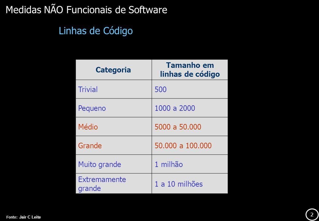 2 Medidas NÃO Funcionais de Software Categoria Tamanho em linhas de código Trivial500 Pequeno1000 a 2000 Médio5000 a 50.000 Grande50.000 a 100.000 Mui