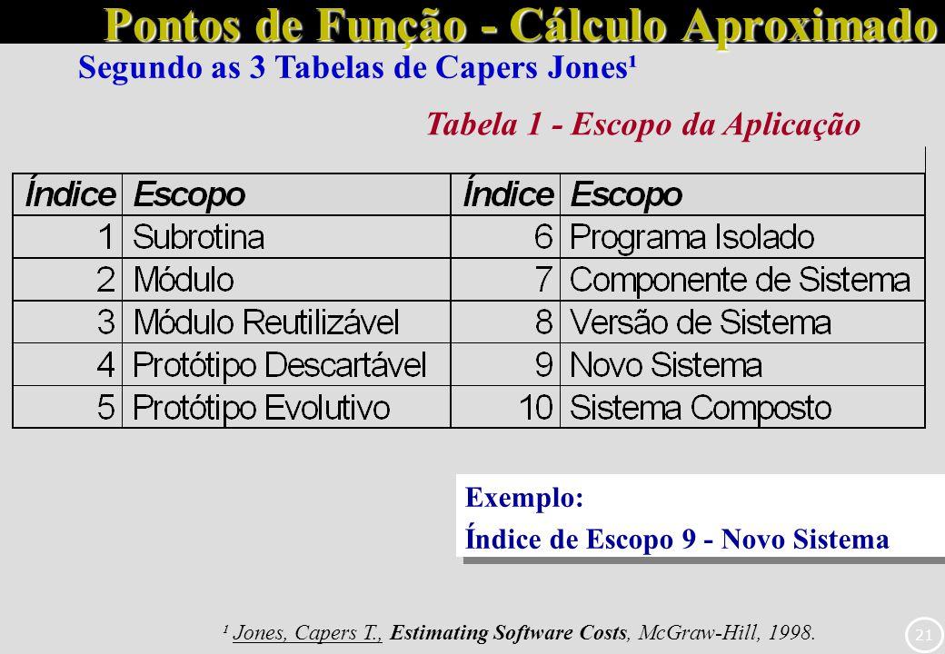 21 Pontos de Função - Cálculo Aproximado ¹ Jones, Capers T., Estimating Software Costs, McGraw-Hill, 1998. Tabela 1 - Escopo da Aplicação Exemplo: Índ