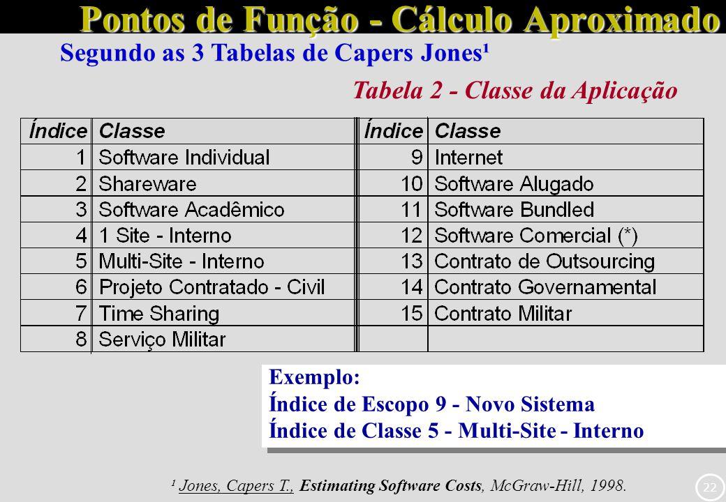 22 Pontos de Função - Cálculo Aproximado ¹ Jones, Capers T., Estimating Software Costs, McGraw-Hill, 1998. Tabela 2 - Classe da Aplicação Exemplo: Índ