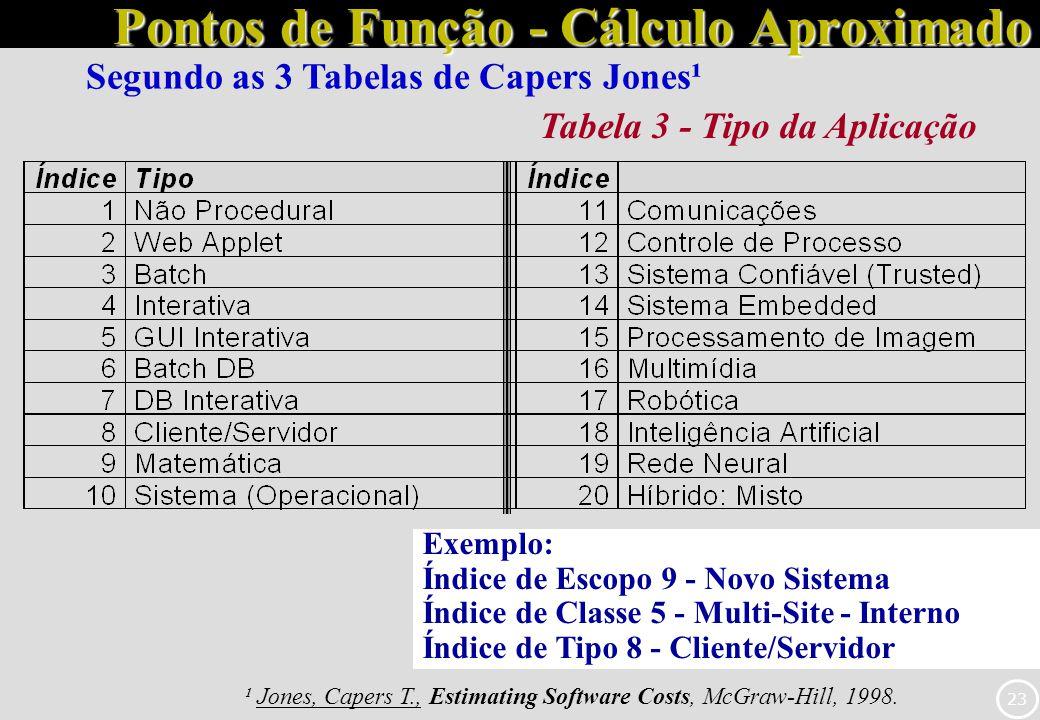 23 Pontos de Função - Cálculo Aproximado Tabela 3 - Tipo da Aplicação Exemplo: Índice de Escopo 9 - Novo Sistema Índice de Classe 5 - Multi-Site - Int