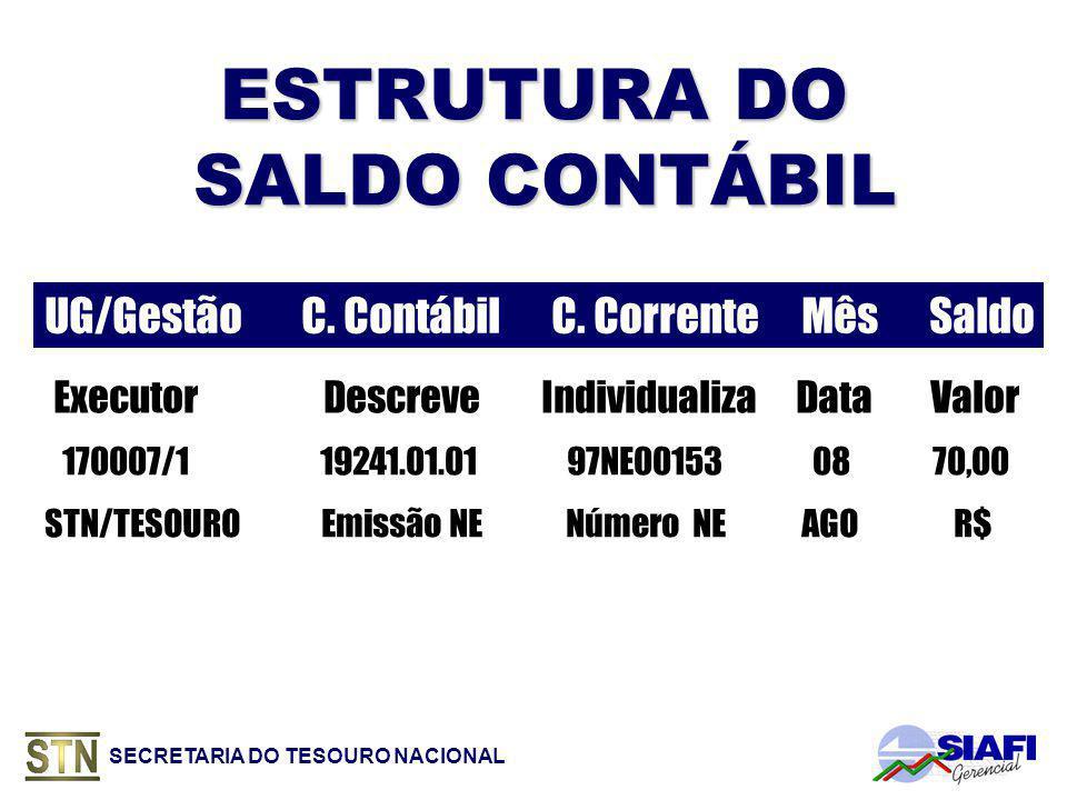 SECRETARIA DO TESOURO NACIONAL ESTRUTURA DO SALDO CONTÁBIL UG/Gestão C.