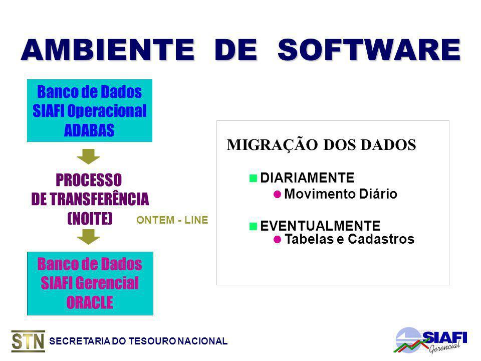 SECRETARIA DO TESOURO NACIONAL AMBIENTE DE SOFTWARE Banco de Dados SIAFI Operacional ADABAS PROCESSO DE TRANSFERÊNCIA (NOITE) Banco de Dados SIAFI Gerencial ORACLE MIGRAÇÃO DOS DADOS DIARIAMENTE Movimento Diário EVENTUALMENTE Tabelas e Cadastros ONTEM - LINE