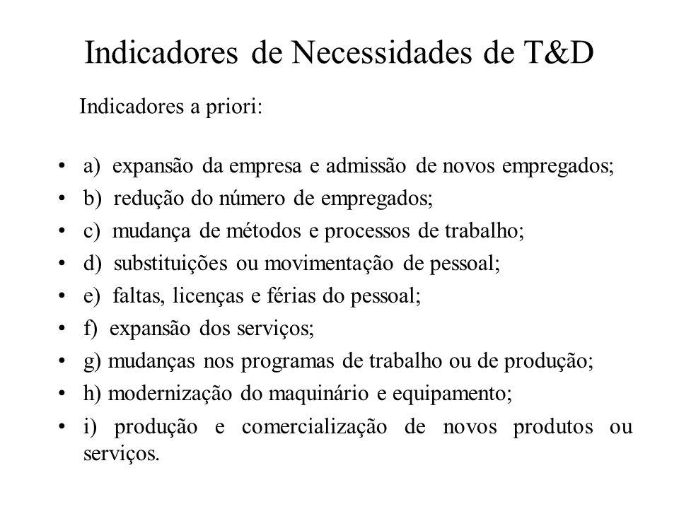 Indicadores de Necessidades de T&D a) expansão da empresa e admissão de novos empregados; b) redução do número de empregados; c) mudança de métodos e