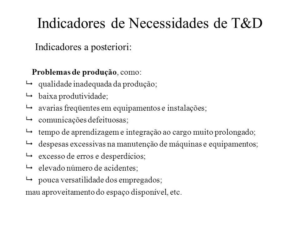 Indicadores de Necessidades de T&D Problemas de produção, como: qualidade inadequada da produção; baixa produtividade; avarias freqüentes em equipamen