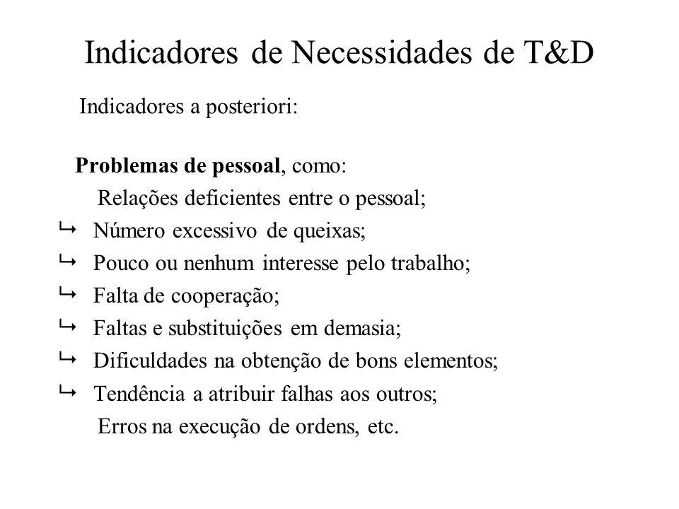 Indicadores de Necessidades de T&D Problemas de pessoal, como: Relações deficientes entre o pessoal; Número excessivo de queixas; Pouco ou nenhum inte