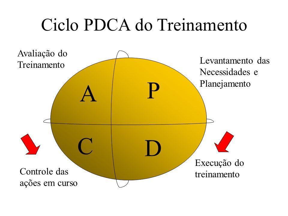 Ciclo PDCA do Treinamento P D C A Levantamento das Necessidades e Planejamento Execução do treinamento Controle das ações em curso Avaliação do Treina