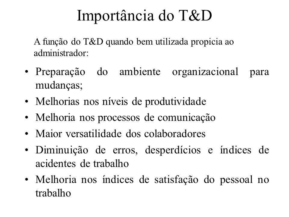 Importância do T&D Preparação do ambiente organizacional para mudanças; Melhorias nos níveis de produtividade Melhoria nos processos de comunicação Ma