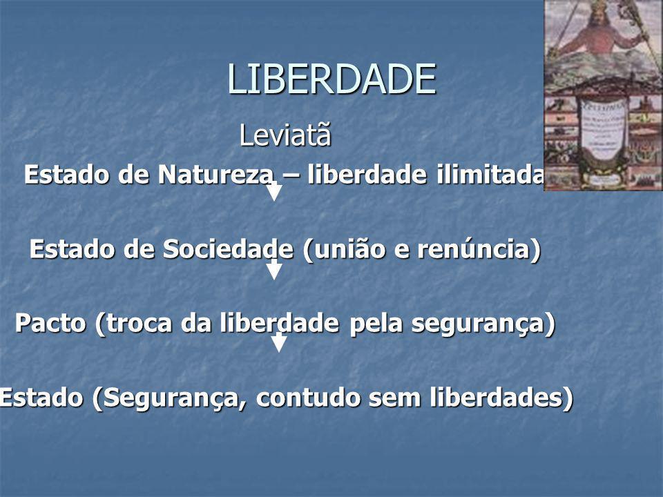 LIBERDADE Leviatã Estado de Natureza – liberdade ilimitada Estado de Sociedade (união e renúncia) Pacto (troca da liberdade pela segurança) Estado (Se