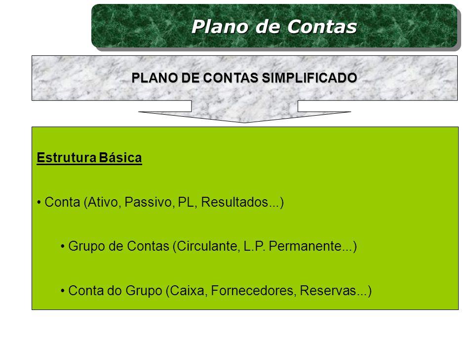 Estrutura Básica Conta (Ativo, Passivo, PL, Resultados...) Grupo de Contas (Circulante, L.P. Permanente...) Conta do Grupo (Caixa, Fornecedores, Reser