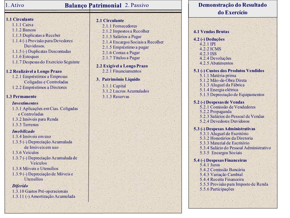 Balanço Patrimonial 1. Ativo 2. Passivo 1.1 Circulante 1.1.1 Caixa 1.1.2 Bancos 1.1.3 Duplicatas a Receber 1.1.4 (-) Provisão para Devedores Duvidosos