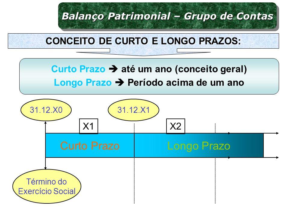 Curto PrazoLongo Prazo X1X2 31.12.X131.12.X0 Curto Prazo Ciclo Operacional Longo Prazo X3 Balanço Patrimonial – Grupo de Contas CONCEITO DE CURTO E LONGO PRAZOS: Curto Prazo até um ano (conceito geral) Longo Prazo Período acima de um ano