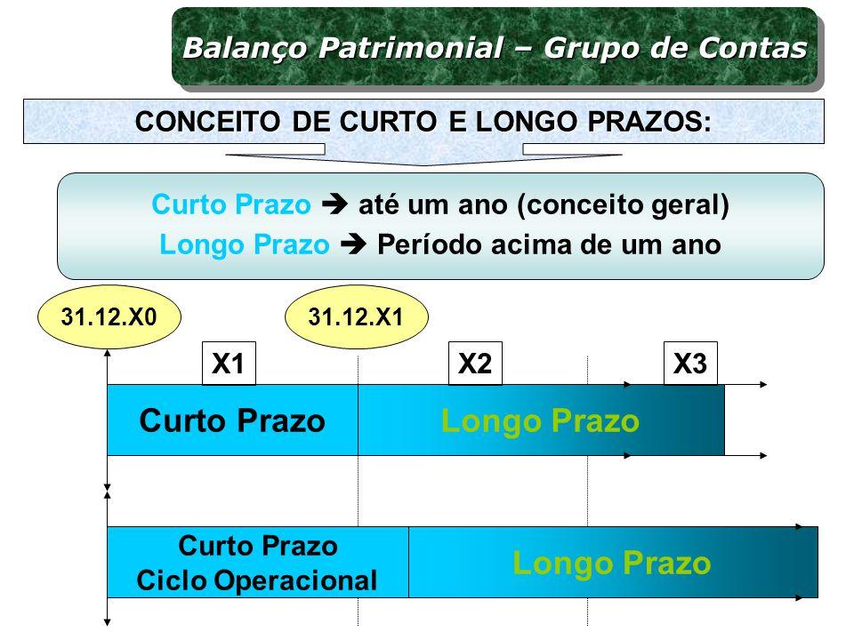 Curto PrazoLongo Prazo X1X2 31.12.X131.12.X0 Curto Prazo Ciclo Operacional Longo Prazo X3 Balanço Patrimonial – Grupo de Contas CONCEITO DE CURTO E LO