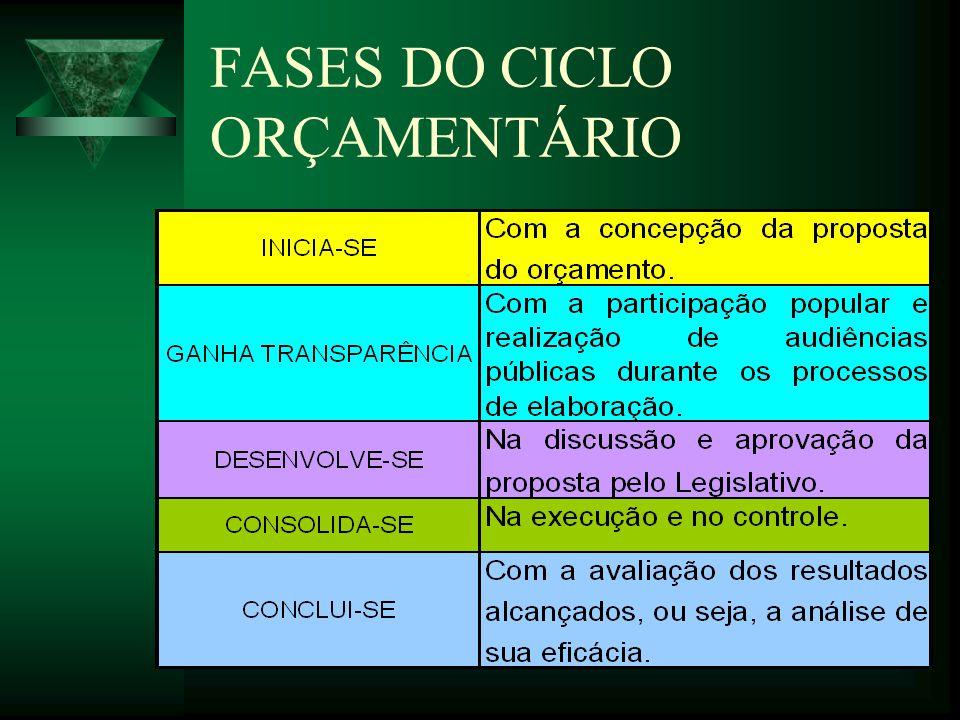 FASES DO CICLO ORÇAMENTÁRIO