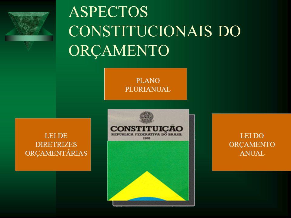 ASPECTOS CONSTITUCIONAIS DO ORÇAMENTO PLANO PLURIANUAL LEI DE DIRETRIZES ORÇAMENTÁRIAS LEI DO ORÇAMENTO ANUAL