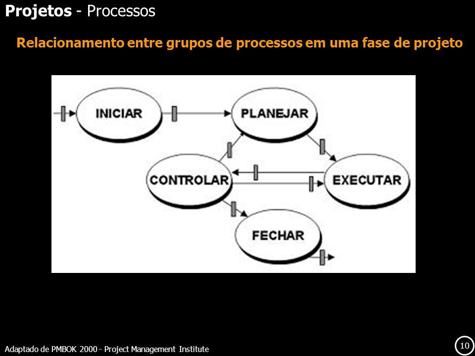 10 Adaptado de PMBOK 2000 - Project Management Institute Relacionamento entre grupos de processos em uma fase de projeto Projetos - Processos