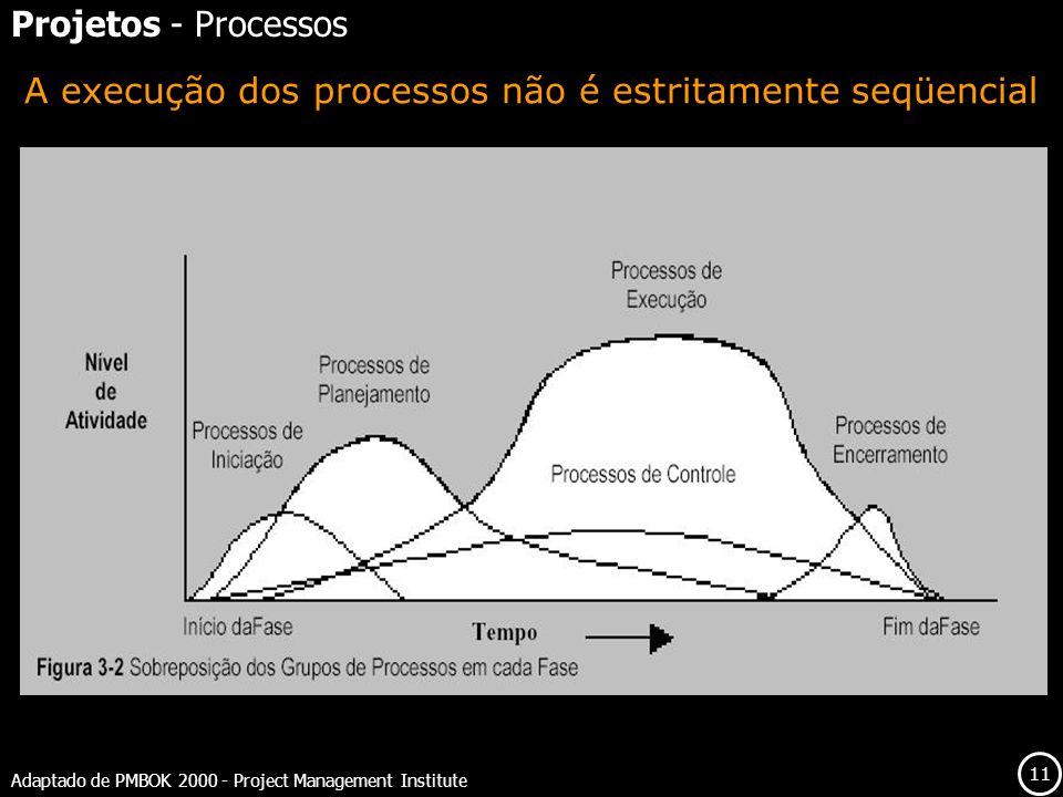 11 A execução dos processos não é estritamente seqüencial Adaptado de PMBOK 2000 - Project Management Institute Projetos - Processos