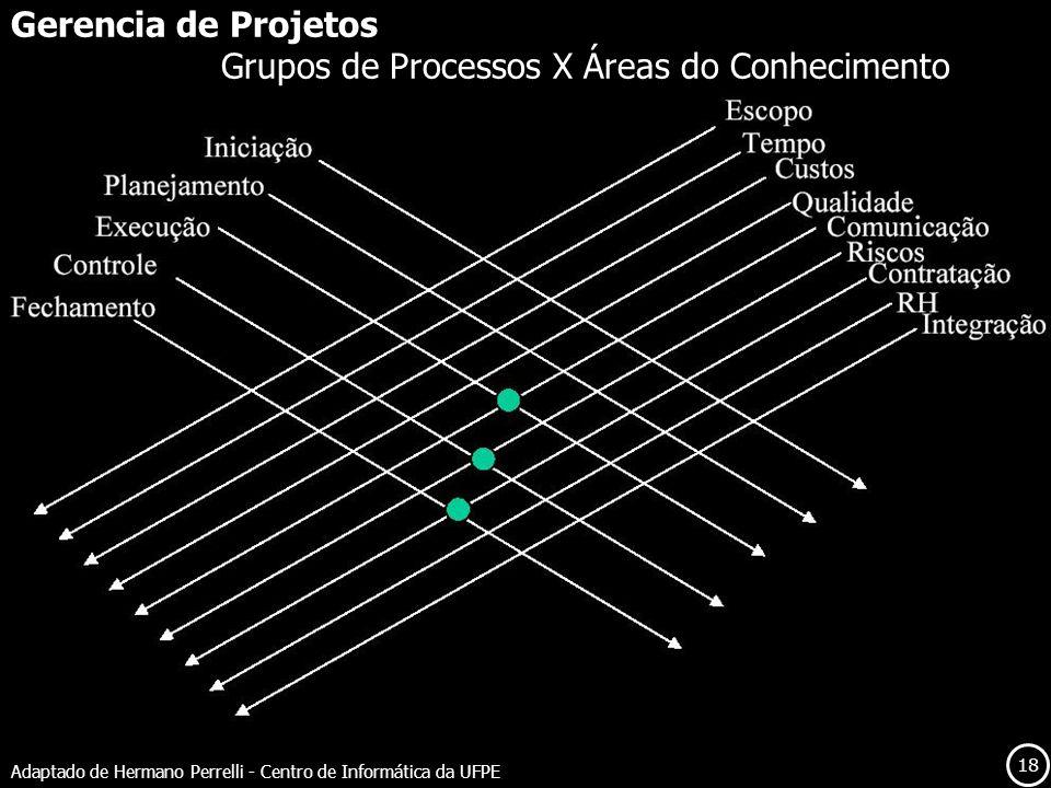 18 Adaptado de Hermano Perrelli - Centro de Informática da UFPE Gerencia de Projetos Grupos de Processos X Áreas do Conhecimento