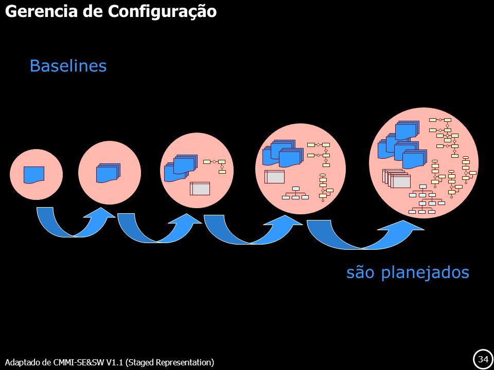34 são planejados Gerencia de Configuração Adaptado de CMMI-SE&SW V1.1 (Staged Representation) Baselines