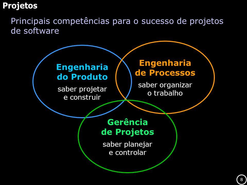 8 Projetos Principais competências para o sucesso de projetos de software Engenharia do Produto saber projetar e construir Engenharia de Processos sab