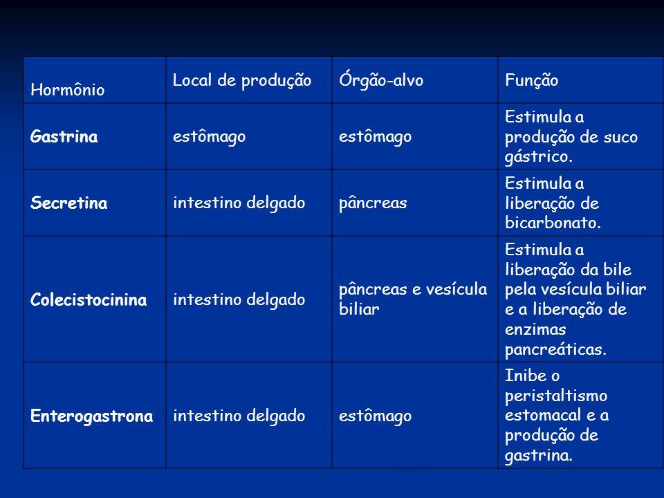 Hormônio Local de produçãoÓrgão-alvoFunção Gastrinaestômago Estimula a produção de suco gástrico. Secretinaintestino delgadopâncreas Estimula a libera