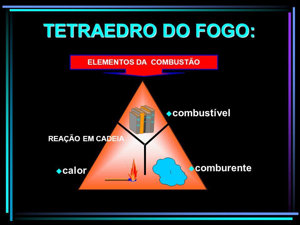 TETRAEDRO DO FOGO: ELEMENTOS DA COMBUSTÃO combustível comburente calor REAÇÃO EM CADEIA