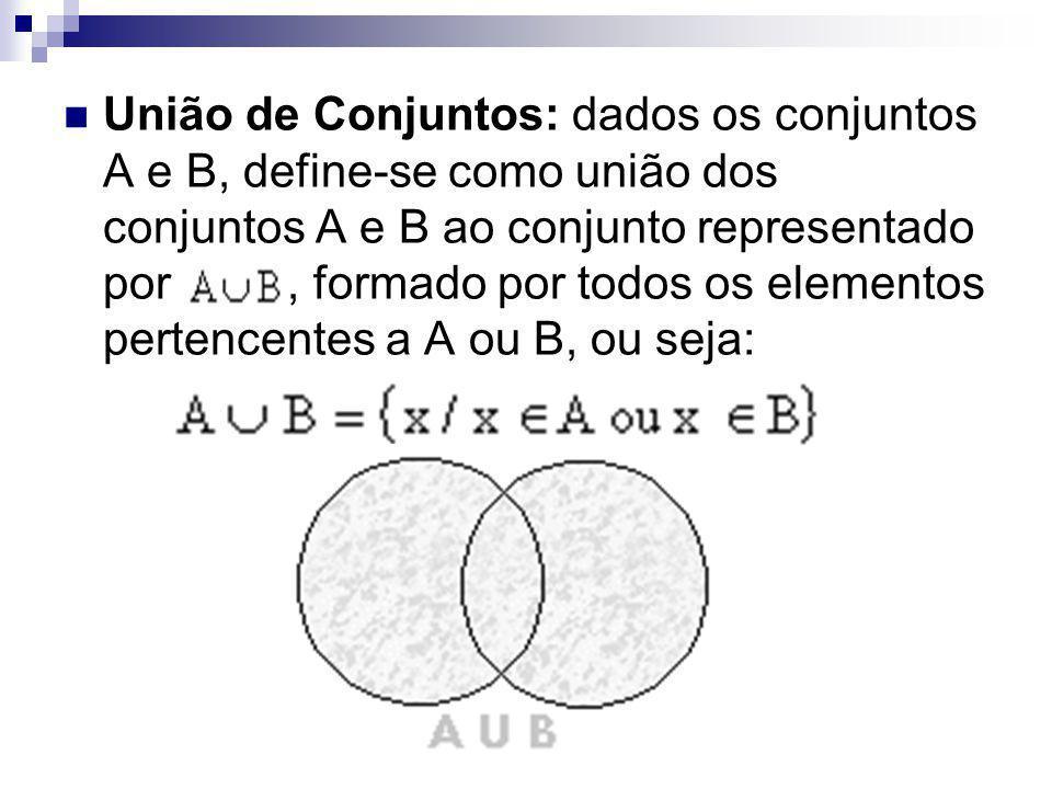 União de Conjuntos: dados os conjuntos A e B, define-se como união dos conjuntos A e B ao conjunto representado por, formado por todos os elementos pe