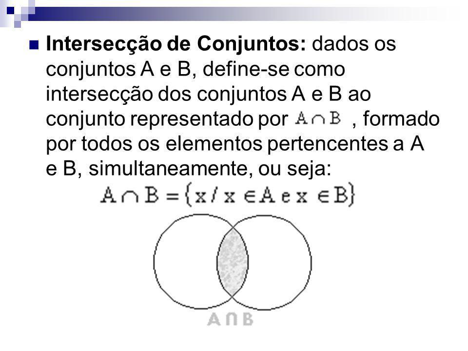 Intersecção de Conjuntos: dados os conjuntos A e B, define-se como intersecção dos conjuntos A e B ao conjunto representado por, formado por todos os