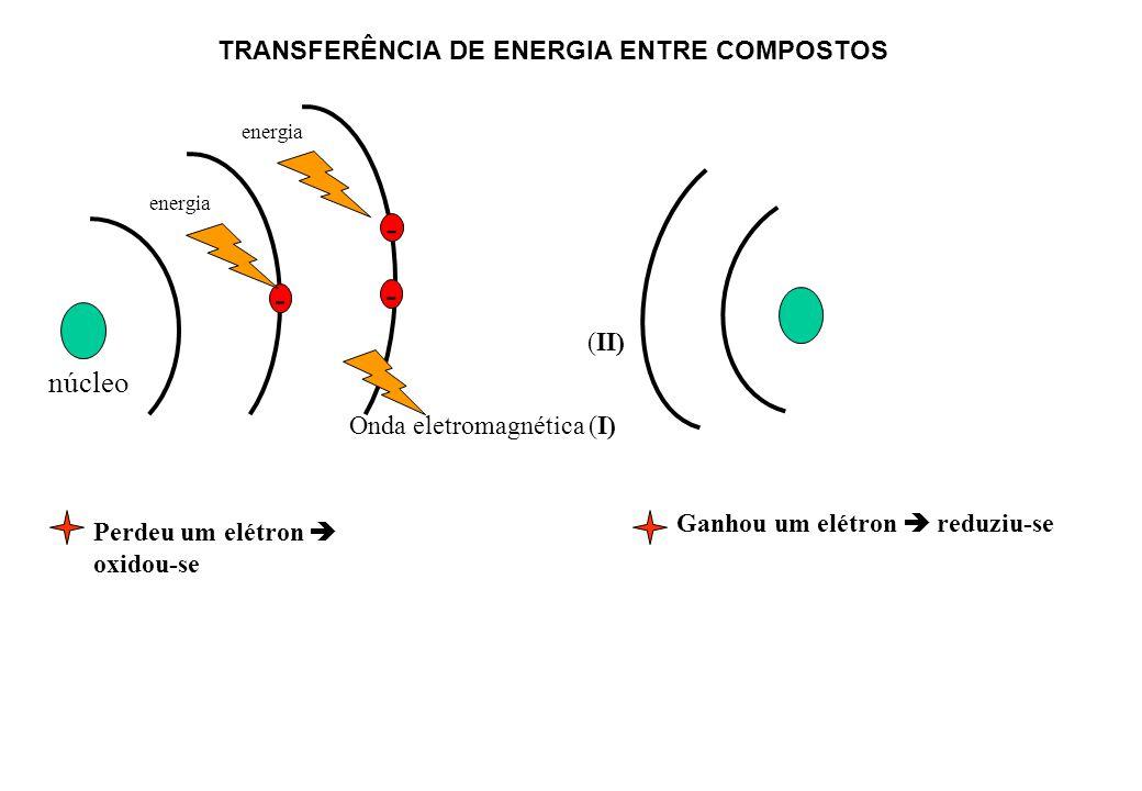 - energia núcleo Onda eletromagnética (I) - (II) TRANSFERÊNCIA DE ENERGIA ENTRE COMPOSTOS Perdeu um elétron oxidou-se Ganhou um elétron reduziu-se - e