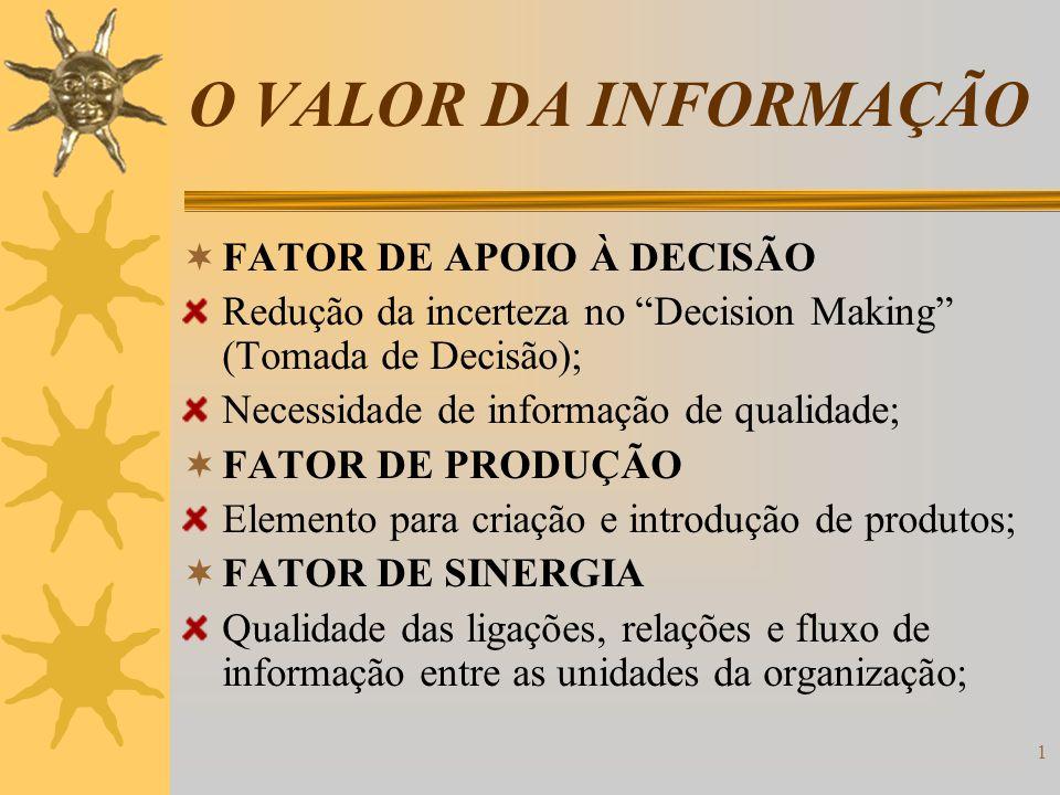 1 O VALOR DA INFORMAÇÃO FATOR DE APOIO À DECISÃO Redução da incerteza no Decision Making (Tomada de Decisão); Necessidade de informação de qualidade;