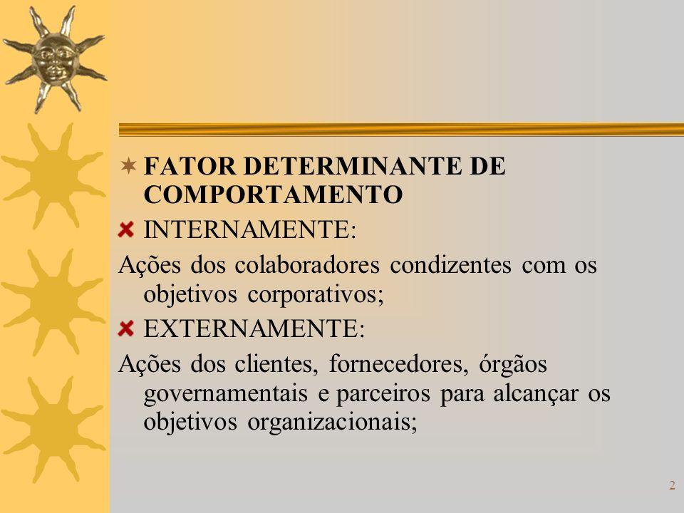 2 FATOR DETERMINANTE DE COMPORTAMENTO INTERNAMENTE: Ações dos colaboradores condizentes com os objetivos corporativos; EXTERNAMENTE: Ações dos cliente