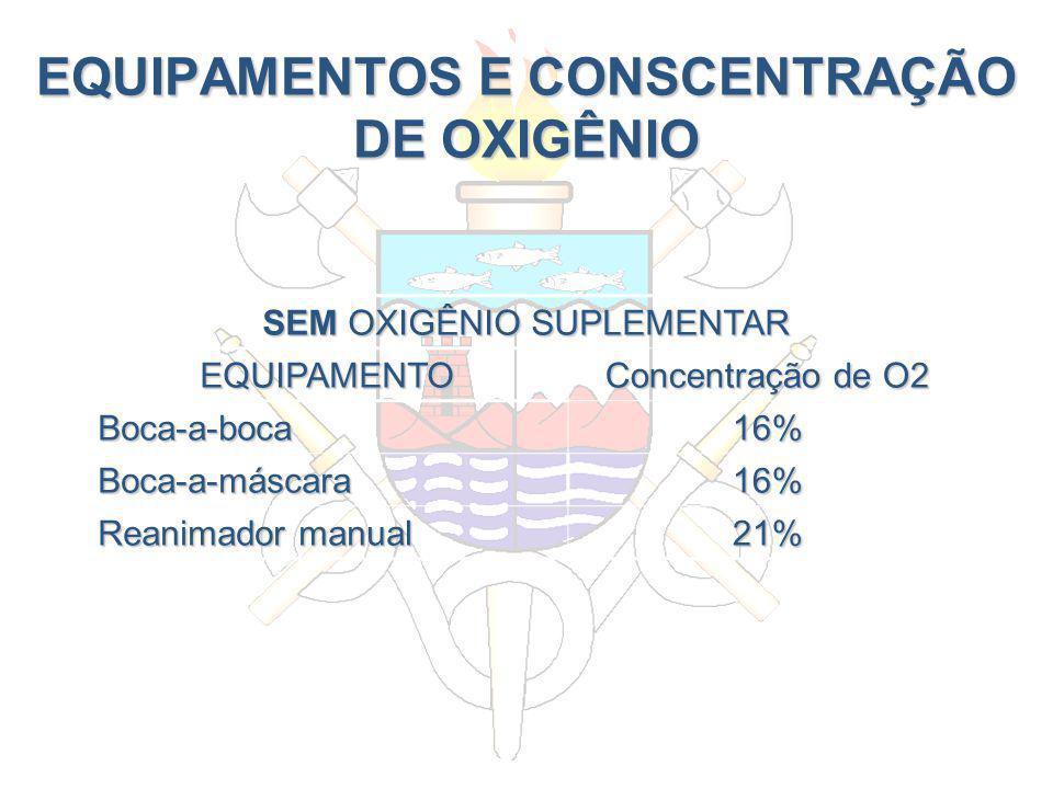 EQUIPAMENTOS E CONSCENTRAÇÃO DE OXIGÊNIO SEM OXIGÊNIO SUPLEMENTAR EQUIPAMENTO Concentração de O2 Boca-a-boca16% Boca-a-máscara16% Reanimador manual 21