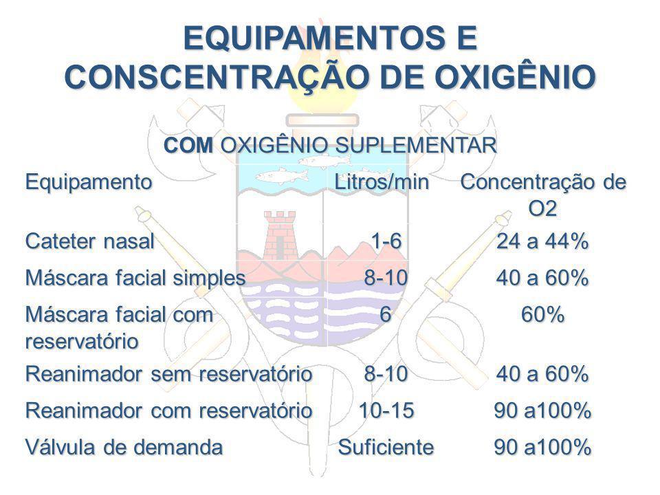 EQUIPAMENTOS E CONSCENTRAÇÃO DE OXIGÊNIO COM OXIGÊNIO SUPLEMENTAR EquipamentoLitros/min Concentração de O2 Cateter nasal 1-6 24 a 44% Máscara facial s