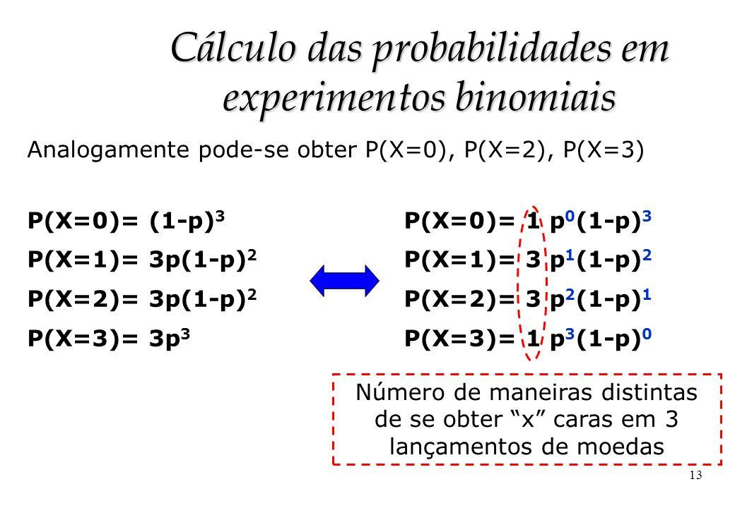 13 Cálculo das probabilidades em experimentos binomiais Analogamente pode-se obter P(X=0), P(X=2), P(X=3) P(X=0)= (1-p) 3 P(X=1)= 3p(1-p) 2 P(X=2)= 3p