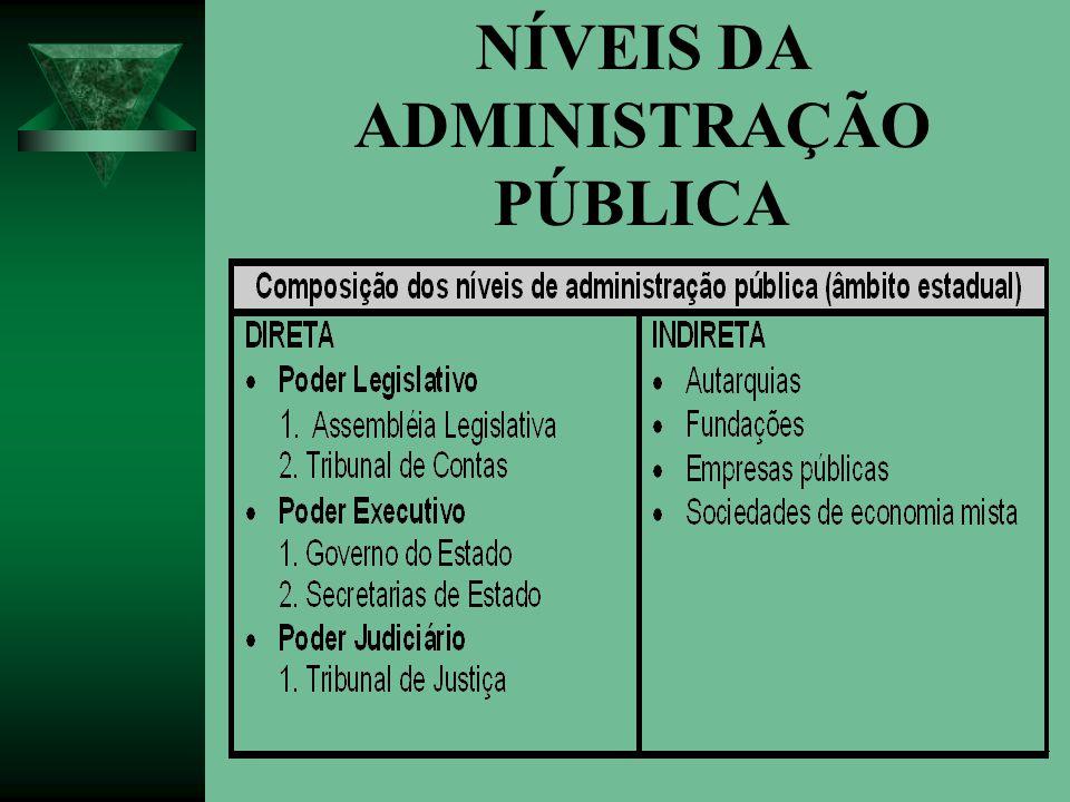 ADMINISTRAÇÃO DIRETA É um conjunto de Unidades organizacionais que integram a estrutura administrativa de cada um dos Poderes da União, dos Estados e dos Municípios.