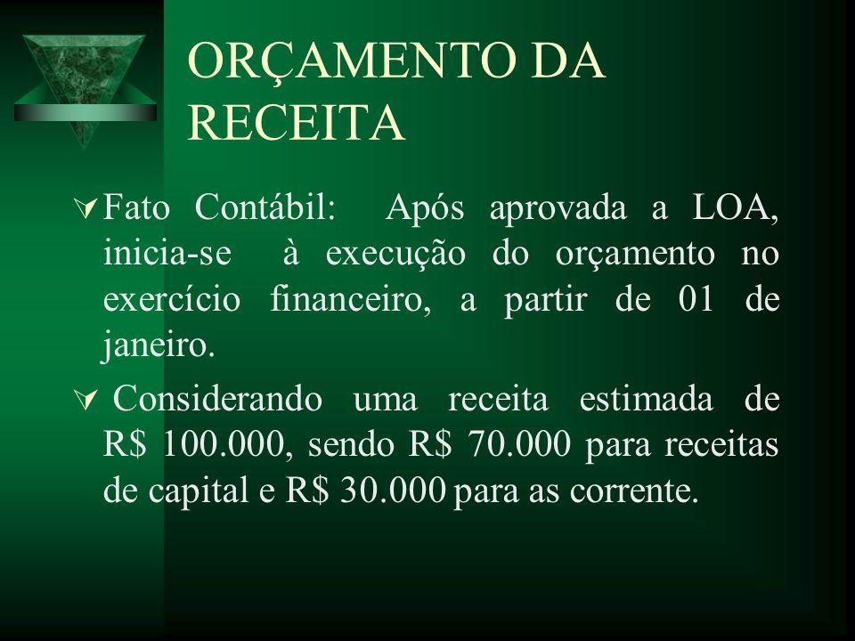 ORÇAMENTO DA RECEITA Fato Contábil: Após aprovada a LOA, inicia-se à execução do orçamento no exercício financeiro, a partir de 01 de janeiro. Conside