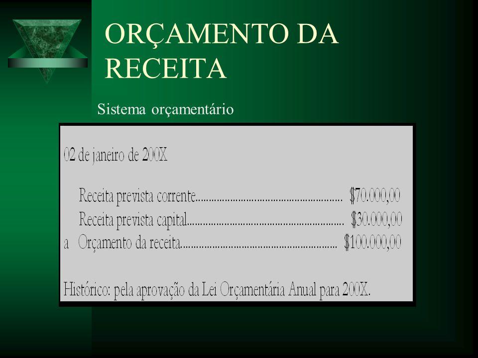 ARRECADAÇÃO DE RECEITA ORÇAMENTÁRIA CORRENTE- Transferência Intergovernamental por Convênios Sistema orçamentário