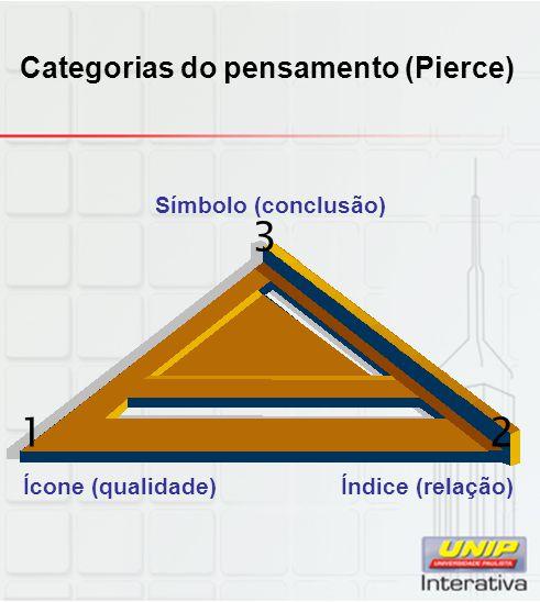 Categorias do pensamento (Pierce) Ícone (qualidade) Índice (relação) 12 3 Símbolo (conclusão)
